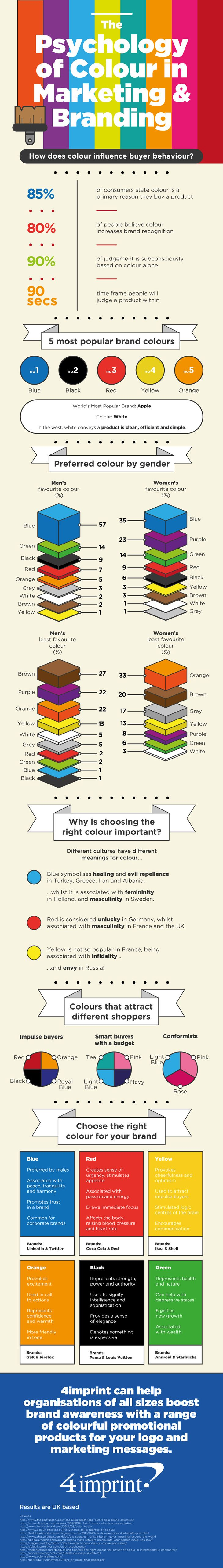 Colour Psychology: How Colour Affects Your Website & #Marketing Strategy #Infographic #WebDesign