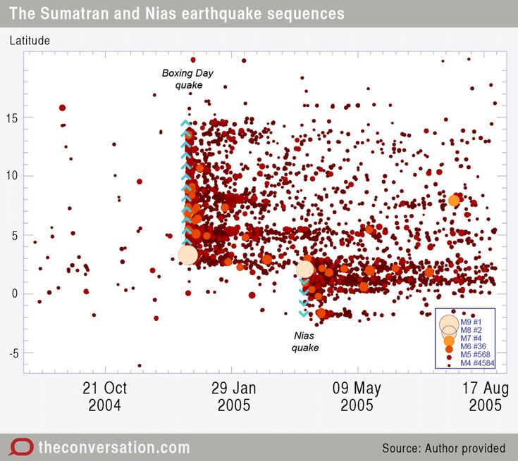 What are some major earthquakes of the 21st century?