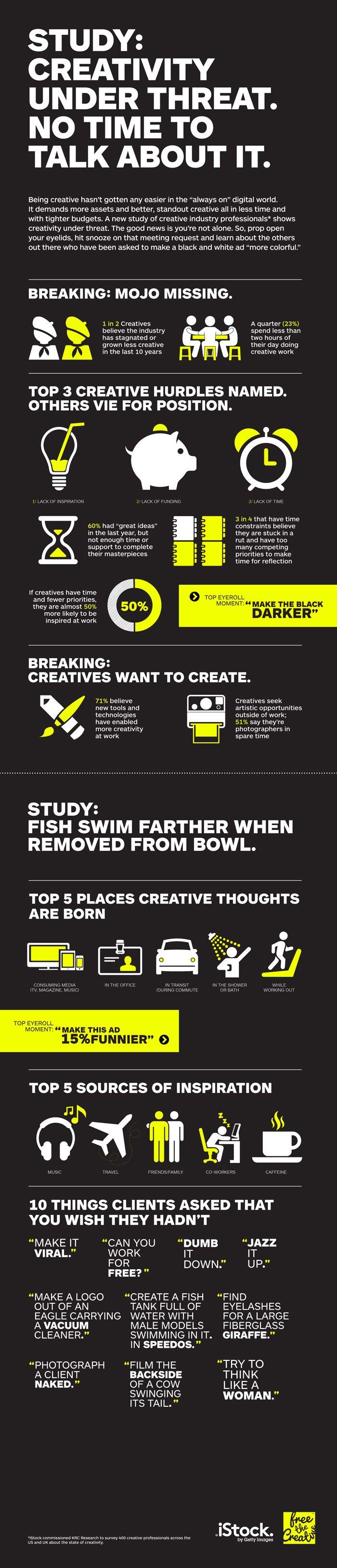 Infografica: Creatività Sotto la minaccia | White Spaces