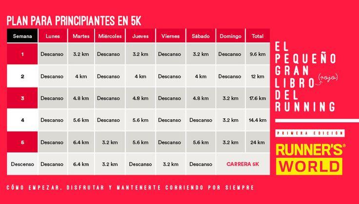 PLAN DE ENTRENAMIENTO PARA 5K (Principiantes)   Runners World México