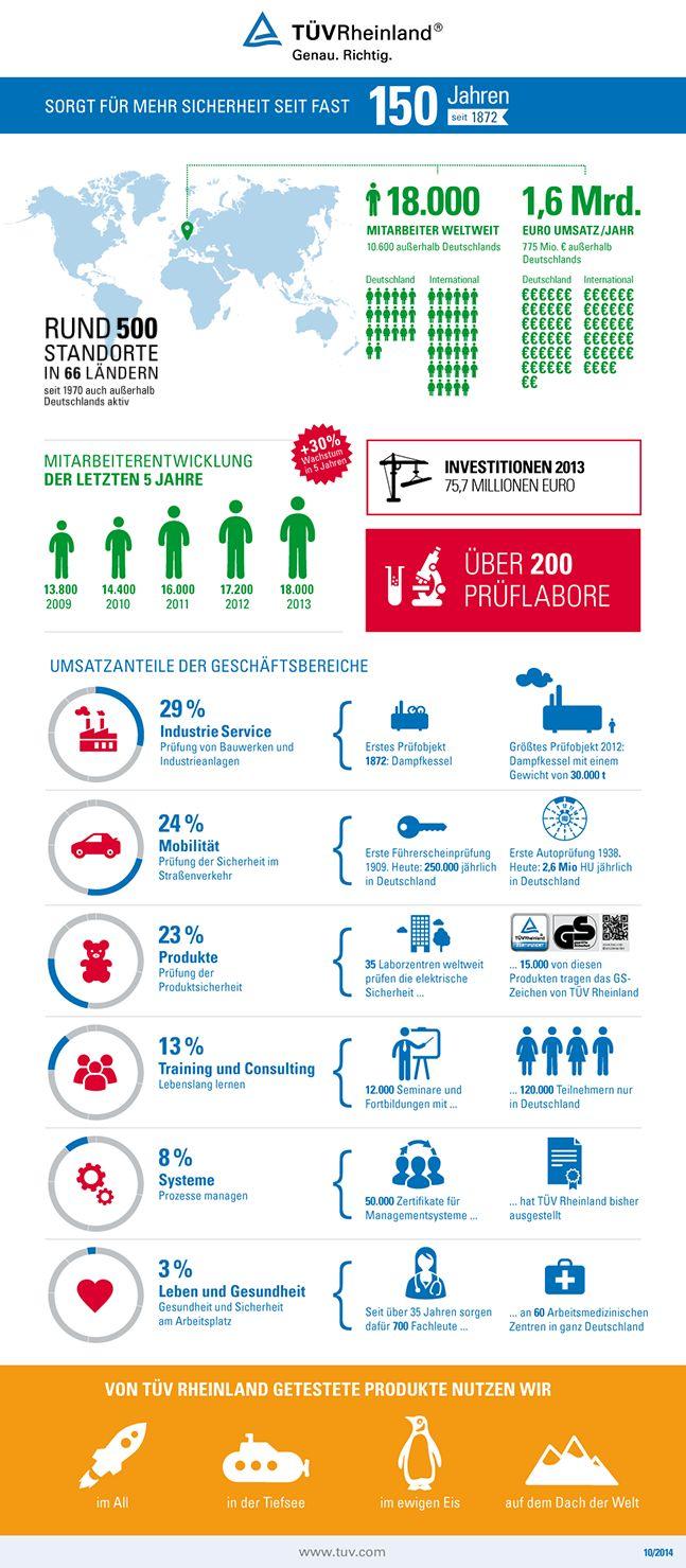 TÜV Rheinland: Zahlen, Daten & Fakten - Infographic