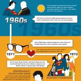 Infografía con la historia de Superman