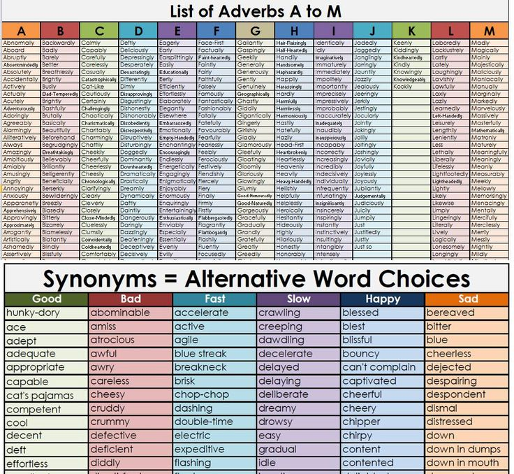 There are over 1500 different words in these word mats which include:  • Adjectives (137 different words) • Adverbs (over 800 different words) • Conjunctions (over 350 different words) • Synonyms (240 different words)    The conjunctions types are: • Causal  • Comparative • Coordinating • Explaining • Listing • Opposing • Subordinating • Time