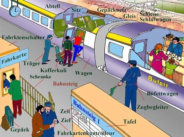 German vocabulary - Zug / train