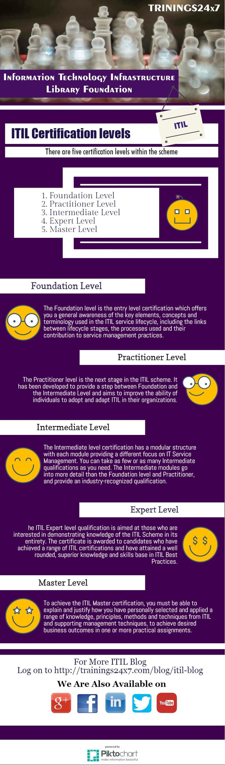 When you want to move for ITIL certification you have to clear the levels to become a master in IT field. Trainings24x7 provide  basic   knowledge of  ITIL Foundation which will clearout your way to move to next level.