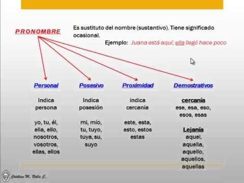 Reglas Gramaticales En Ingles Gramatica En Ingles