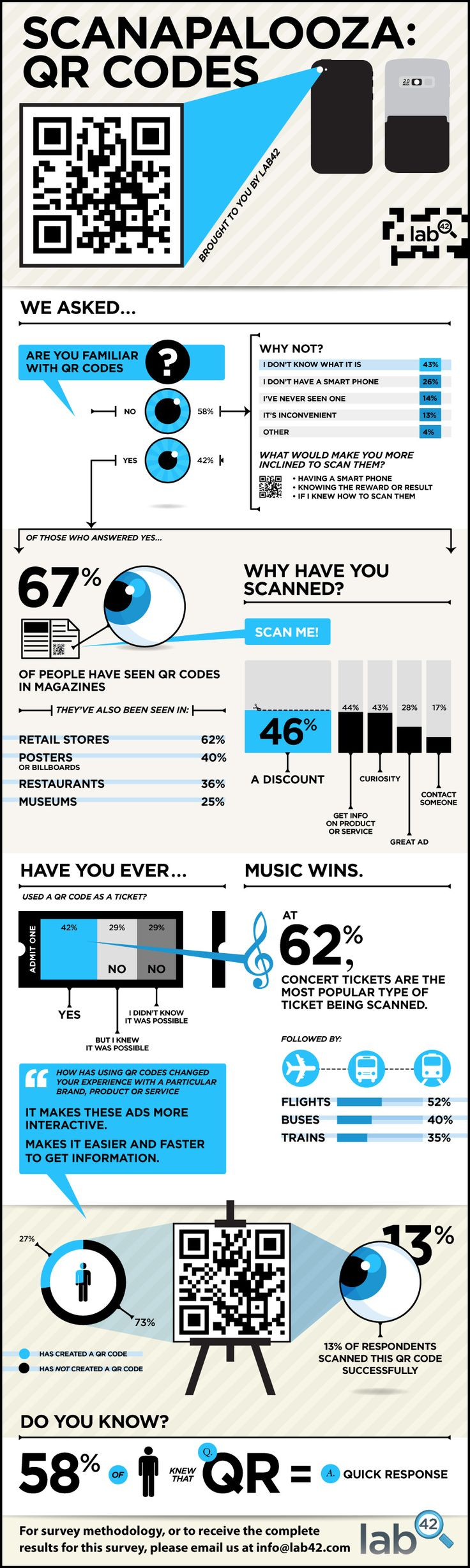 Scanapalooza: QR Code statistics #infographic @lab42research:  Internet Site,  Website, Web Site, Social Media, Qrcodes, Scanapalooza, Infographi Qrcode, Qr Codes Infographic, Mobiles Marketing