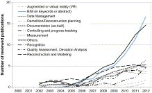 Building Information Modeling (BIM) for existing buildings — Literature review and future needs