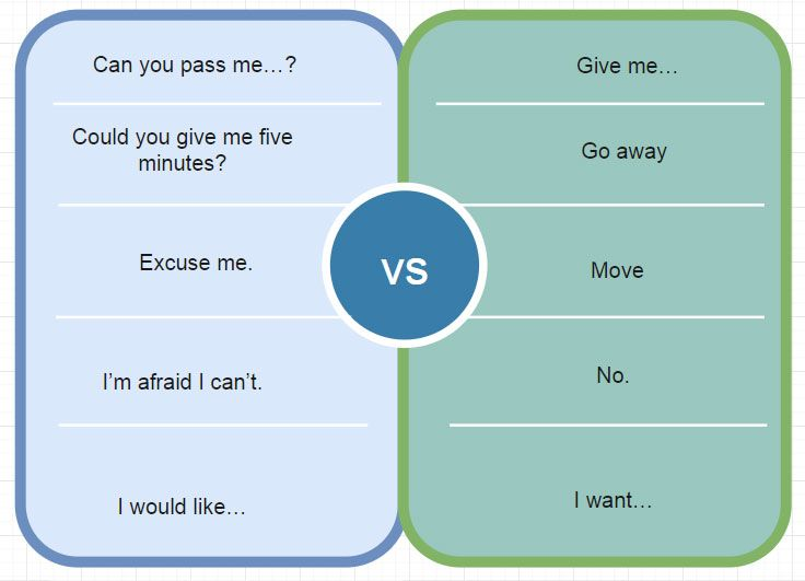 Polite Expressions in English: Words, Phrases and Questions to be Kind