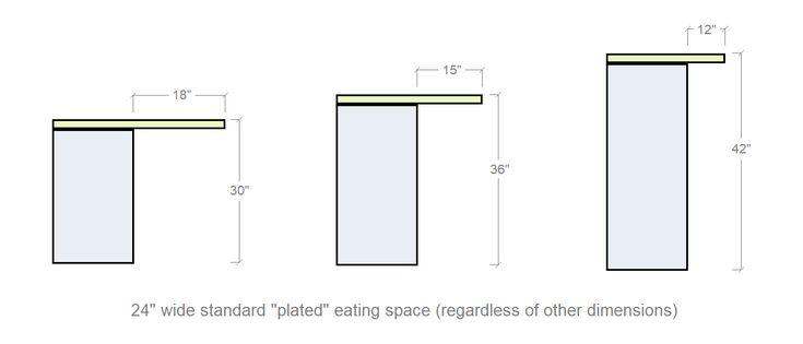 How To Measure Countertop Overhangs 101 Kitchen Design