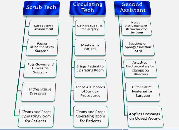 medical billing job description for resume Get Quick And Simple - surgical tech job description