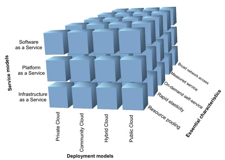 Distributed computing, as has been mentioned at the beginning of this article, is just a computing orchestrated between two or more computers. Cloud Computing by definition is a specialized form of distributed computing.
