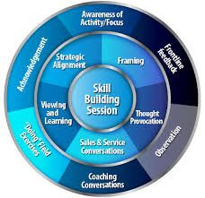 SalesITV is Australia's leading Corporate Sales and Management Training and Coaching Association. Our accomplished and educated sales trainers tailor coaching to suit your needs. Read More - http://www.salesitv.com/