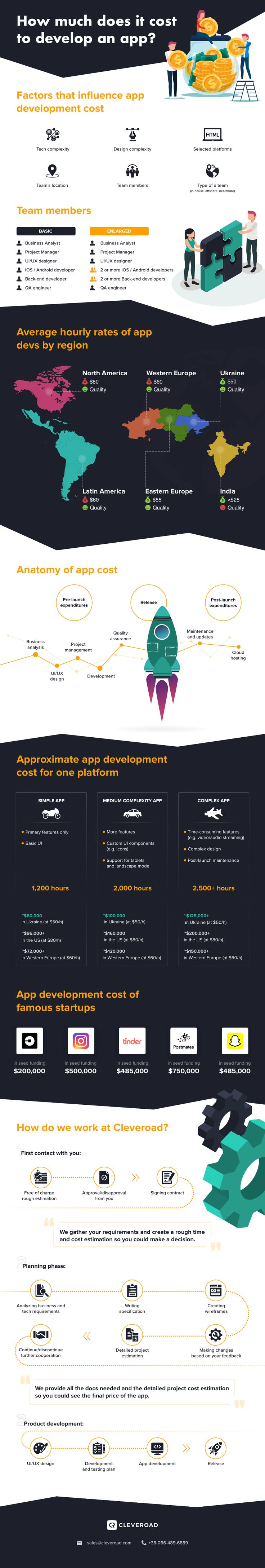 How much does it cost to make an app in 2020? | App, App ...