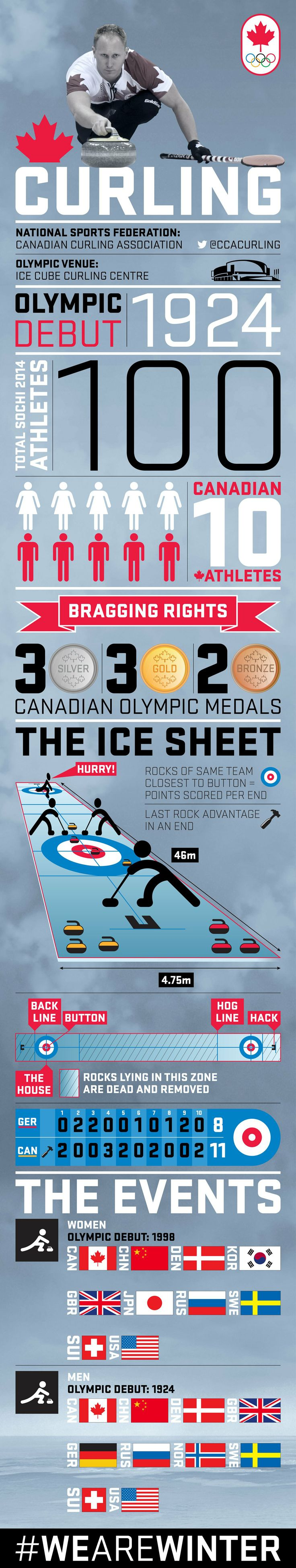 Olympic Curling Infographic