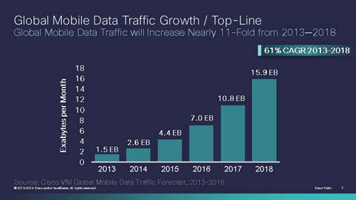2013年から2018年までの5年間の世界モバイルデータトラフィックを調査・予測したレポート「Cisco Visual Networking Index Global Mobile Data Traffic Forecast for 2013 to 2018」によると、世界全体のウェアラブルデバイスの総数は、2013年の2170万台から2018年には1億7690万台へと増加する見通しだ。