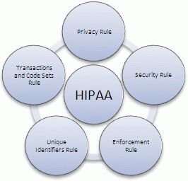 27 best hipaa images on pinterest medical billing day for Hipaa hitech policy templates