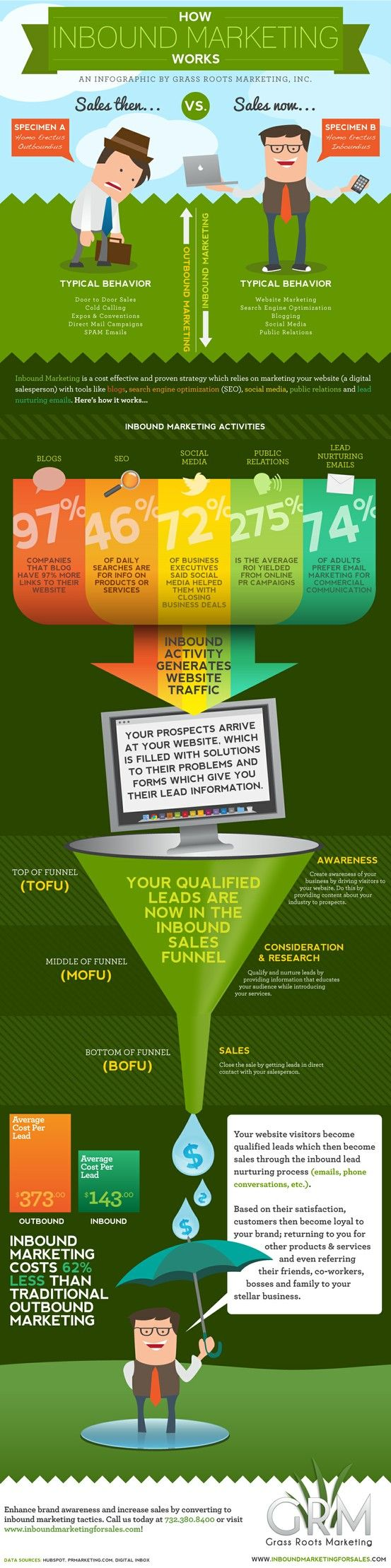 How inbound #marekting works #infographic  83oranges.com