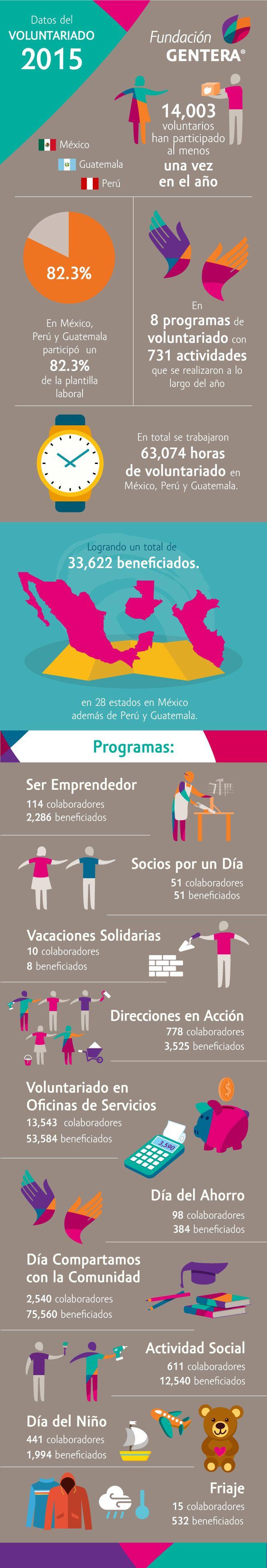Conoce la estrategia de Gentera para mantener una alta participación en temas de voluntariado. http://www.expoknews.com/como-motivar-la-participacion-en-los-programas-de-voluntariado/