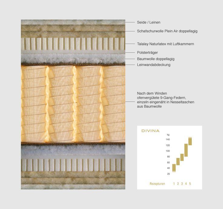 Schramm | De 4 productie matrassen
