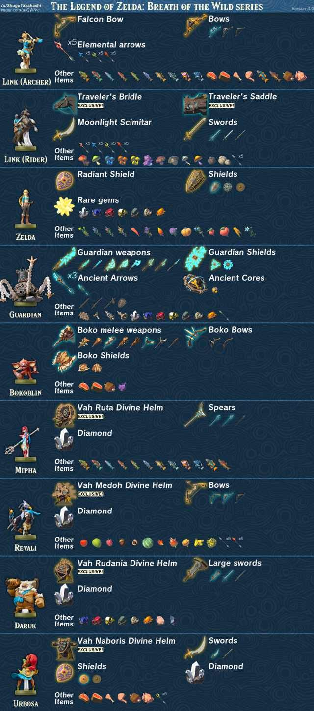 Zelda Breath Of The Wild Amiibo Items - etsy bild