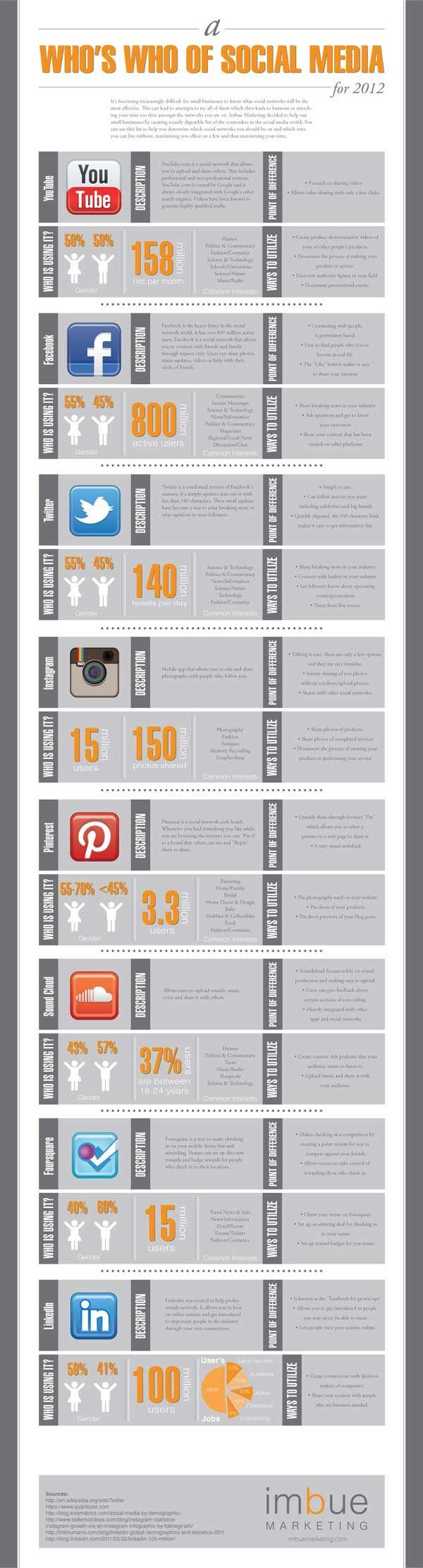 Who's Who of Social Media: Social Network, Media Infographics, Social Media, Media 2012, Media Marketing, Dr. Who, Medium, Rede Social, Infographics Socialmedia