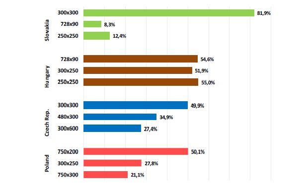 Popularita banerovych formatov v regione 2012