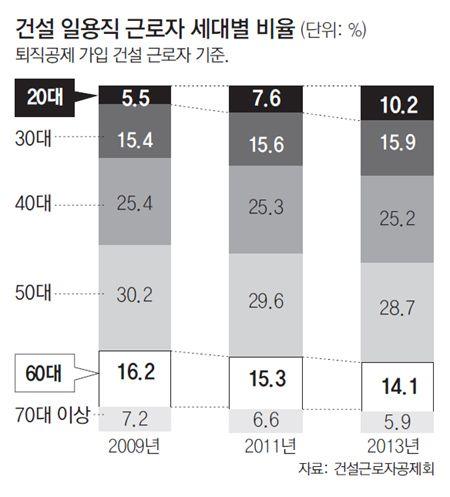 """""""하루만 일해도 7만원"""" 공사장 찾는 청년들 : 동아닷컴'"""