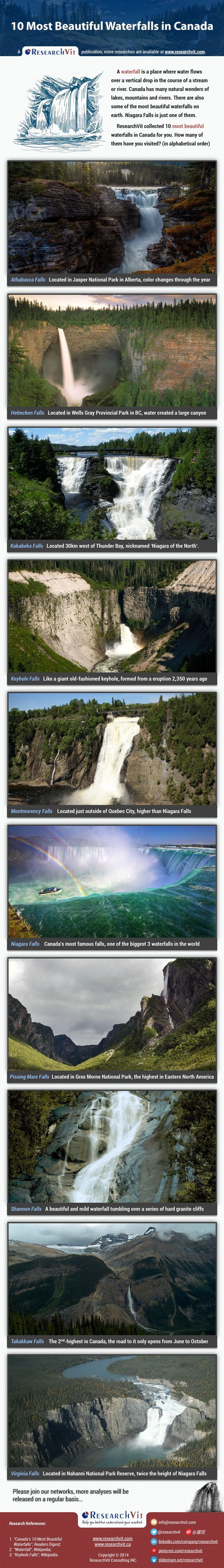 10 Most Beautiful Waterfalls in Canada: Awaterfallis a place where water flows over a vertical drop in the course of a stream or river. Canada has many natural wonders of lakes, mountains and rivers. There are also some of the most beautiful waterfalls on earth. Niagara Falls is just one of them. ResearchVit collected 10 most beautiful waterfalls in Canada for you. How many of them have you visited?
