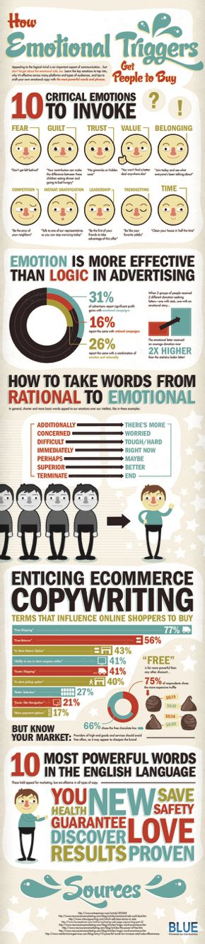 How Emotion Influences Buying Behavior. http://www.socialmediatoday.com/marketing/sarah-snow/2015-08-06/how-emotion-influences-buying-behavior-infographics