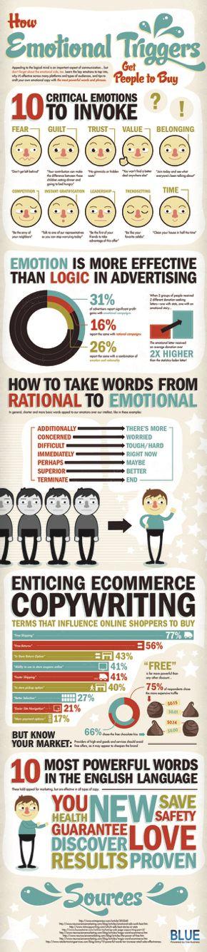 How Emotion Influences Buying Behavior. http://www.socialmediatoday.com/marketing/sarah-snow/2015-08-06/how-emotion-influences-buying-behavior-infographics