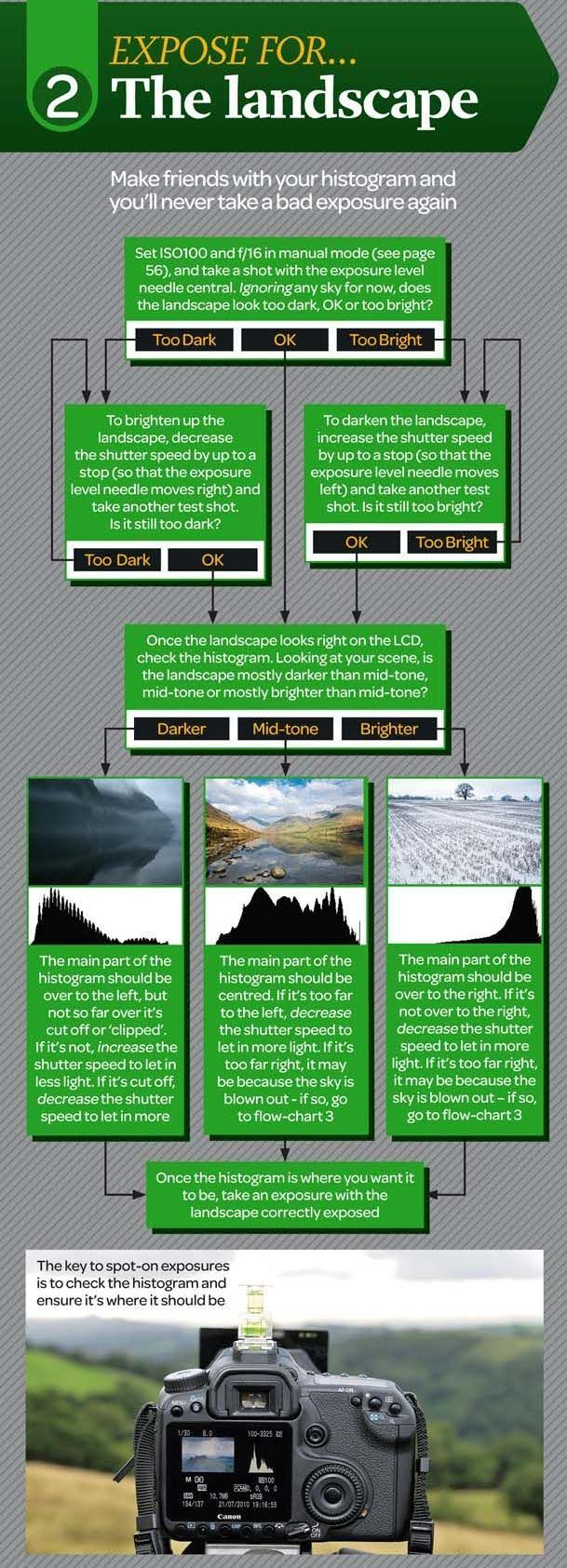 "Expose for the Landscape: Photography Cheat Sheet (""Make friends with your histogram and you'll never take a bad exposure again"") #photographylessons"