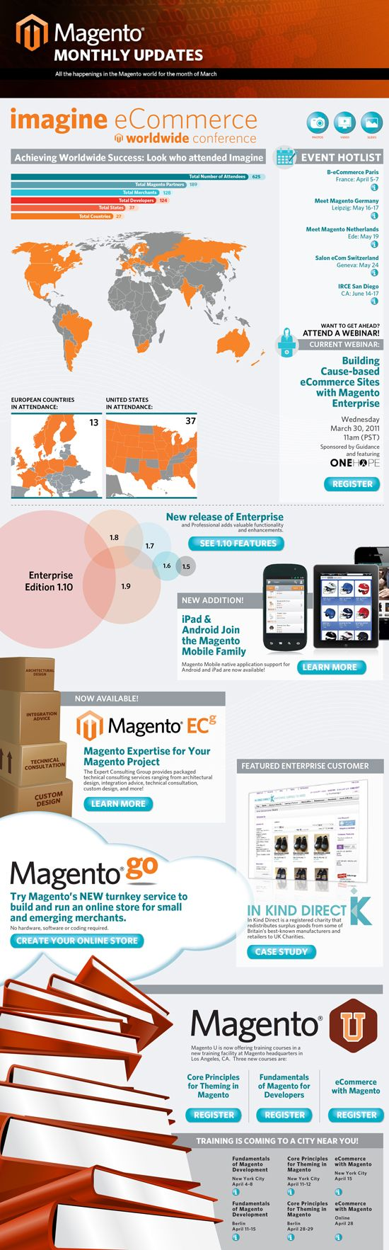 All the happenings in the Magento world for the month of March 2012