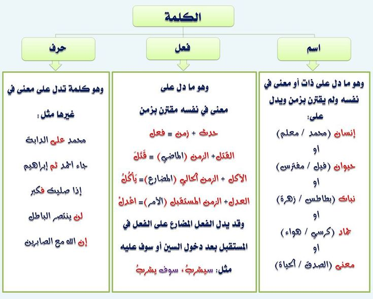 النحو وقواعده جامع شامل من اولى ابتدائي حتى الثالث الثانوى 110 بطاقة فى كتاب Pdf ميسر للمبتدئين Arabic Kids Learn Arabic Alphabet Learn Arabic Language