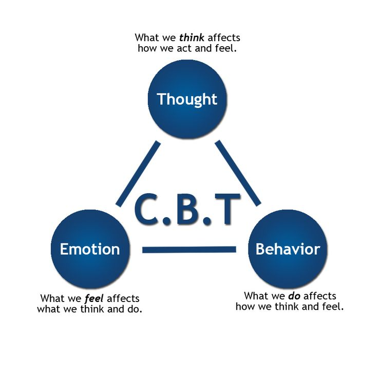 A great CBT graphic illustrating the relationship between emotions, thoughts, and behavior.