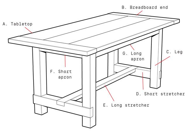 How to build this rustic farmhouse table