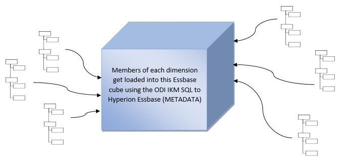 How ODI IKM SQL to Hyperion Essbase (METADATA) influences data loading   Oracle Data Integrator integrates with Essbase for metadata as well as data loading using different Knowledge Modules. Each of the KMs provides a range of options for us to customize the loading as we want. TheIKM SQL to Hyperion Essbase (METADATA) is usually the starting point when we begin our activities since first we will load the metadata and get the outline ready then we can load the actual data.  The standard…