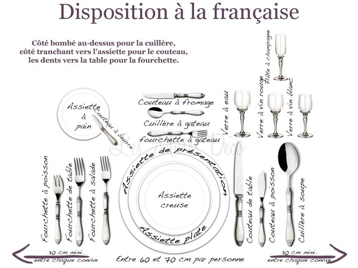 Disposition à la française (mettre la table)