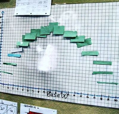 Linking Quadratics to Rectangle Area
