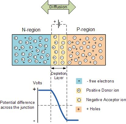 PN Junction Theory for #Semiconductor#Diode