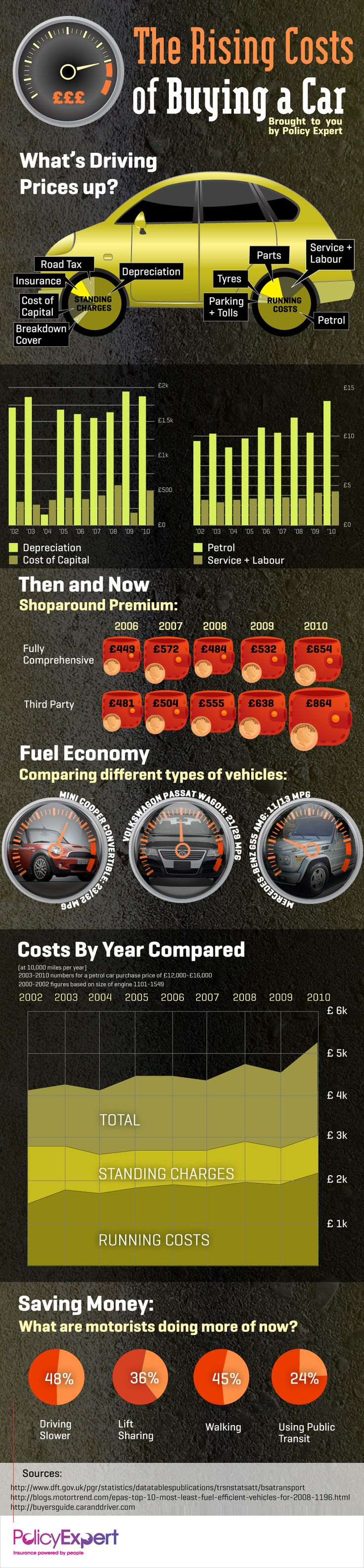 A detailed infographic explaining the true cost of purchasing your very first car.