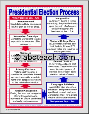 Election Day Theme Unit - Free Printable Worksheets, Games, and Activities for…