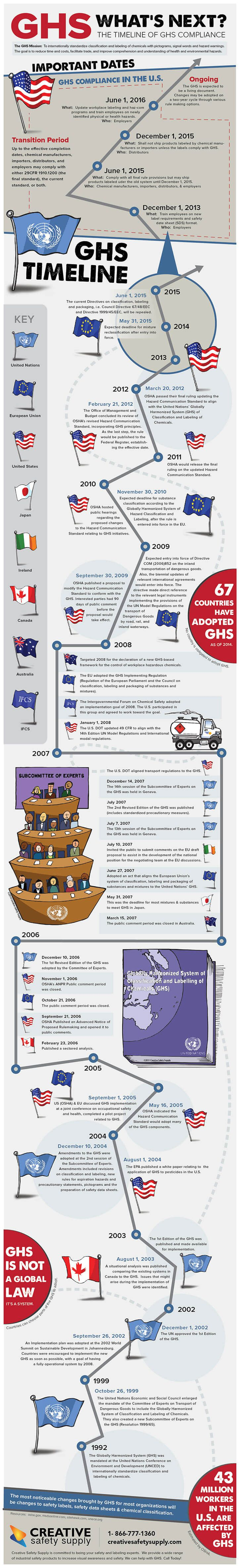 Infographic Of The Day: Labeling Hazardous Chemicals