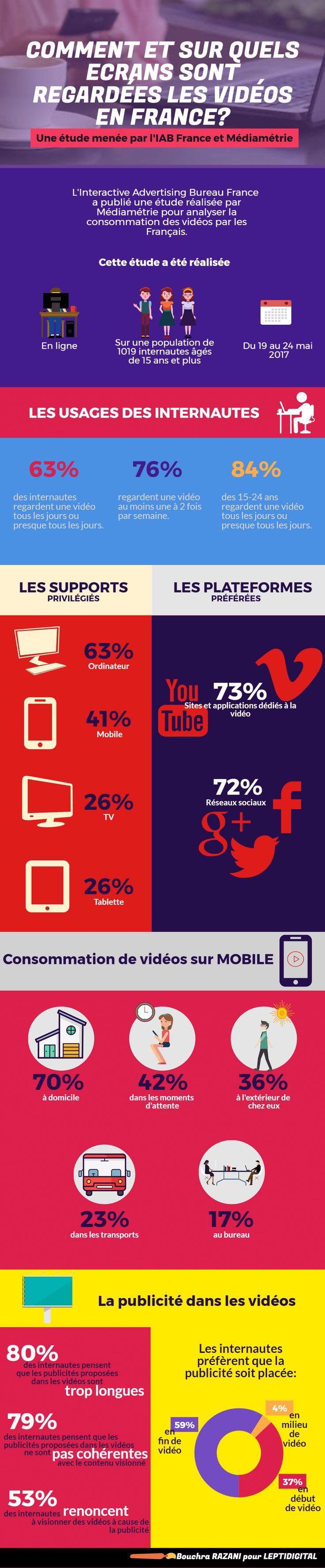 Etude La consommation de vidéos en France