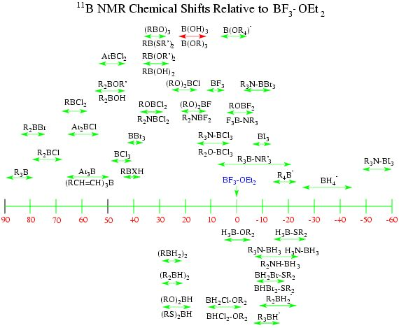 H NMR Chemical Shifts Table