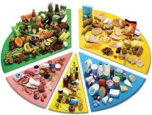 Balanced Diet Menu Plan