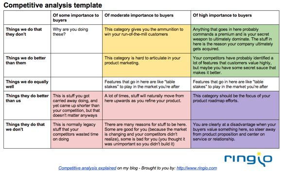 Competitor Analysis Example Competitive Analysis Template Example