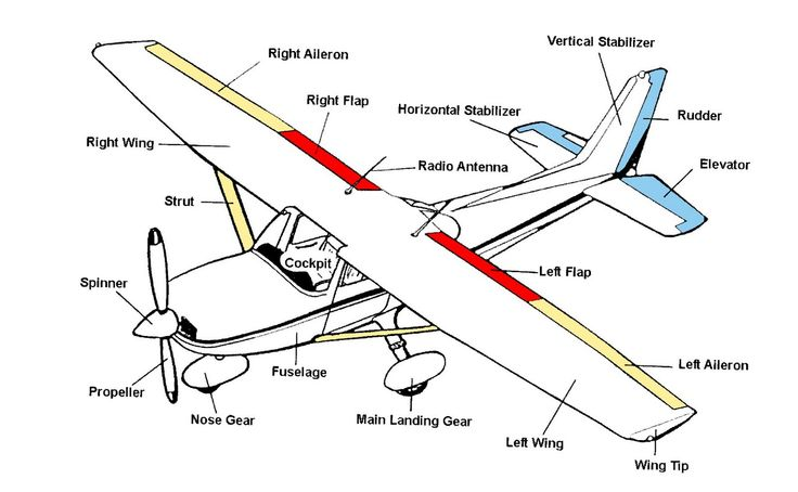 10 best aviation terminology images on pinterest