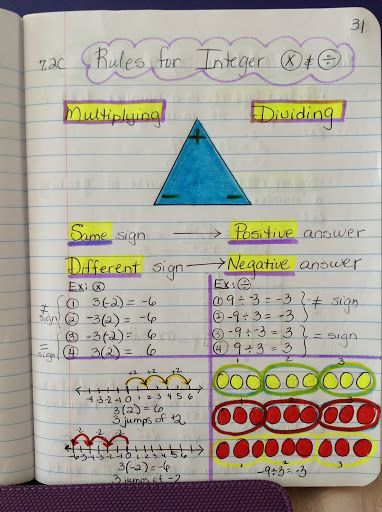 7th Grade Math notebooks   Click on link at bottom to see pics from notebook.   This is a very nice example of an interactive notebook.