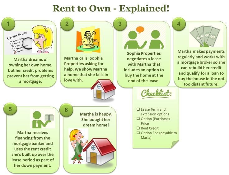 Best Rent To Own Images On   Renting Infographic And